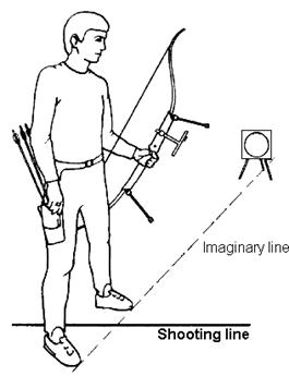 right handed archers hold the bow with the left hand, so with your left  side toward the target, stand at a right angle to the target, with the tips  of your